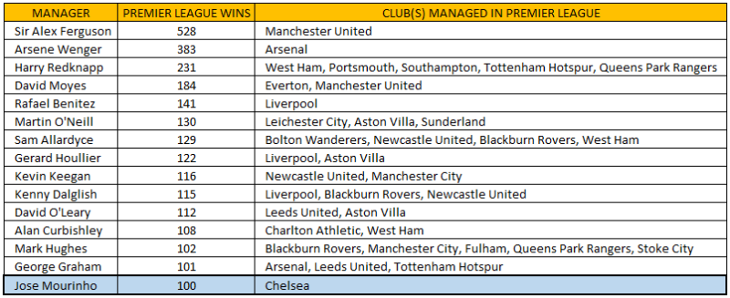 Managers with 100 Premier League wins